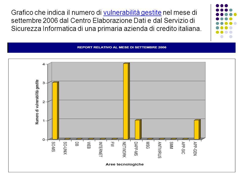 Grafico che indica il numero di vulnerabilità gestite nel mese di settembre 2006 dal Centro Elaborazione Dati e dal Servizio di Sicurezza Informatica di una primaria azienda di credito italiana.
