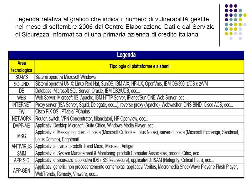 Legenda relativa al grafico che indica il numero di vulnerabilità gestite nel mese di settembre 2006 dal Centro Elaborazione Dati e dal Servizio di Sicurezza Informatica di una primaria azienda di credito italiana.