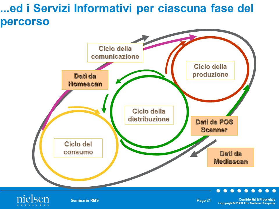...ed i Servizi Informativi per ciascuna fase del percorso