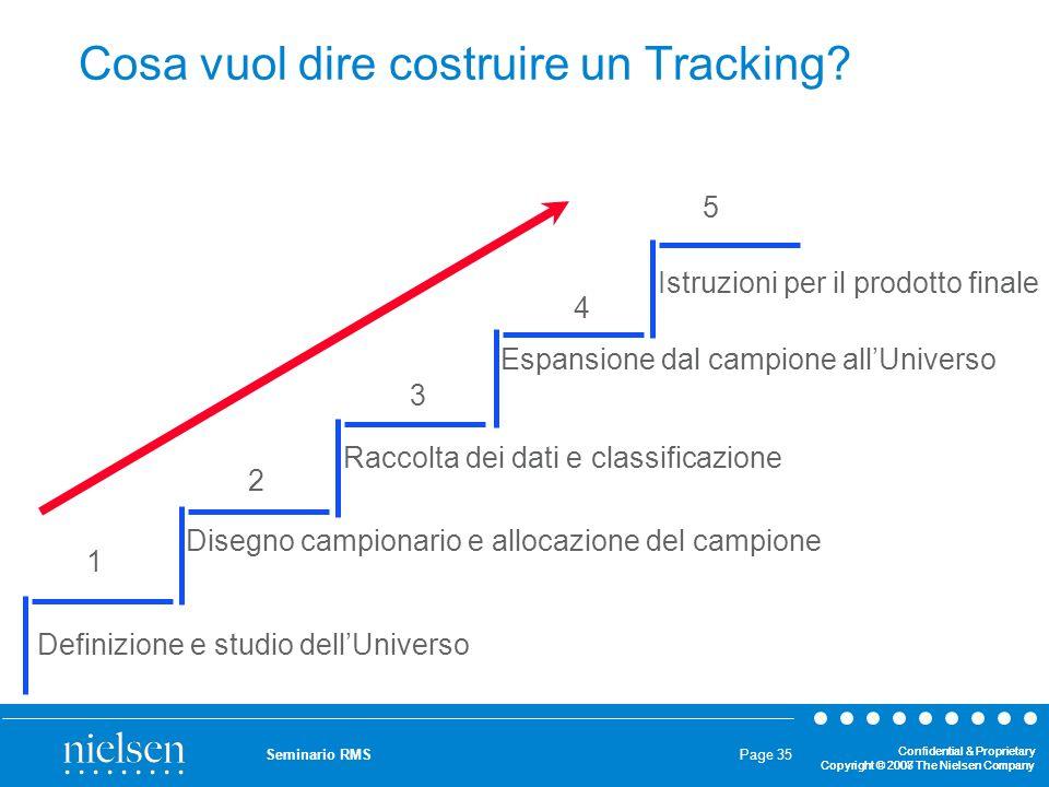 Cosa vuol dire costruire un Tracking
