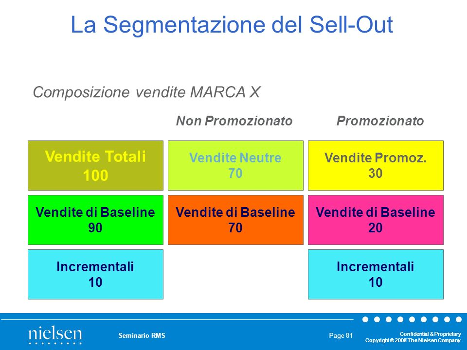 La Segmentazione del Sell-Out