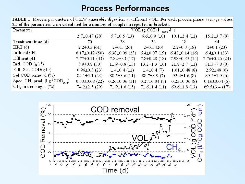VOL (g COD l-1d-1) CH4 (l/10g COD rem)