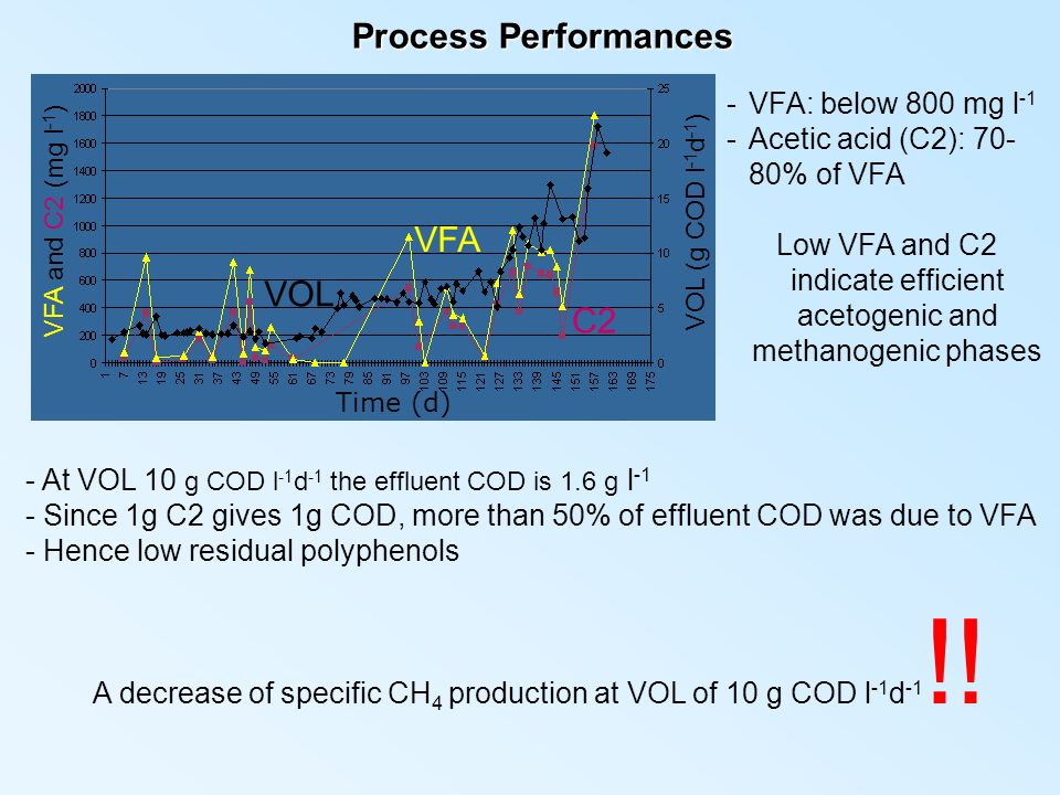 Process Performances VFA VOL C2 VFA: below 800 mg l-1