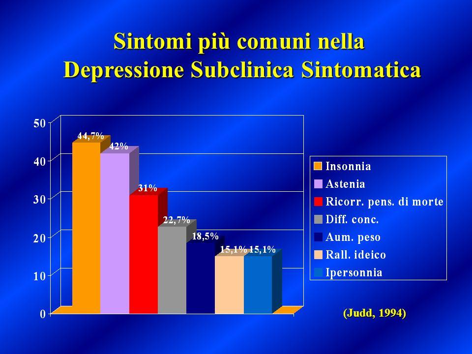 Sintomi più comuni nella Depressione Subclinica Sintomatica