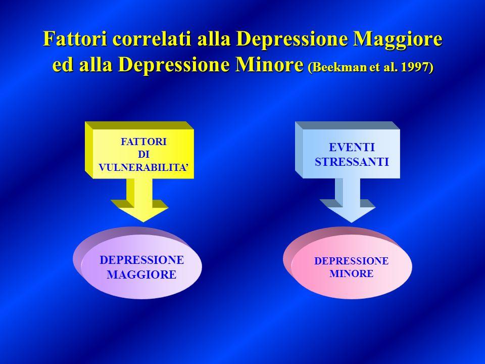 Fattori correlati alla Depressione Maggiore ed alla Depressione Minore (Beekman et al. 1997)