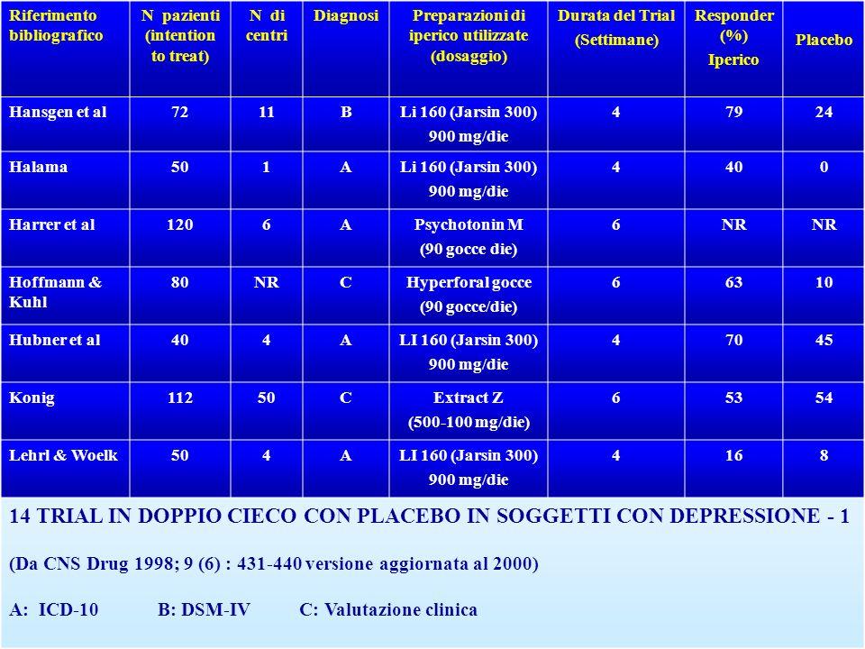 14 TRIAL IN DOPPIO CIECO CON PLACEBO IN SOGGETTI CON DEPRESSIONE - 1