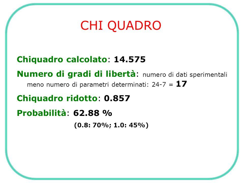CHI QUADRO Chiquadro calcolato: 14.575