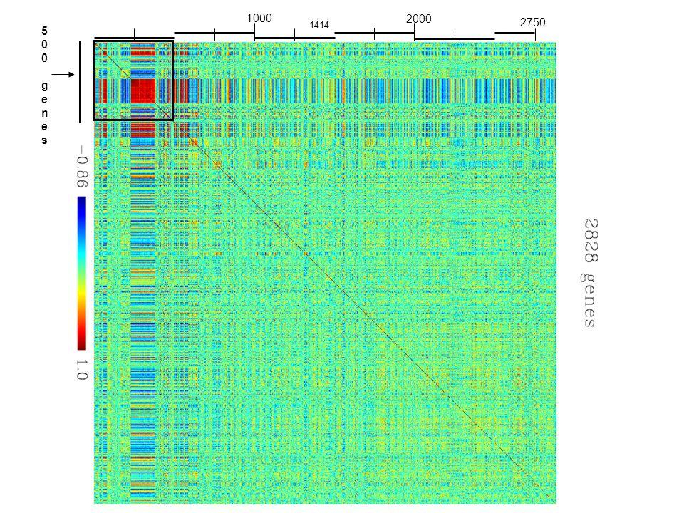1000 2000 2750 500 genes 1414 45