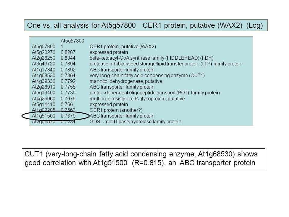 One vs. all analysis for At5g57800 CER1 protein, putative (WAX2) (Log)