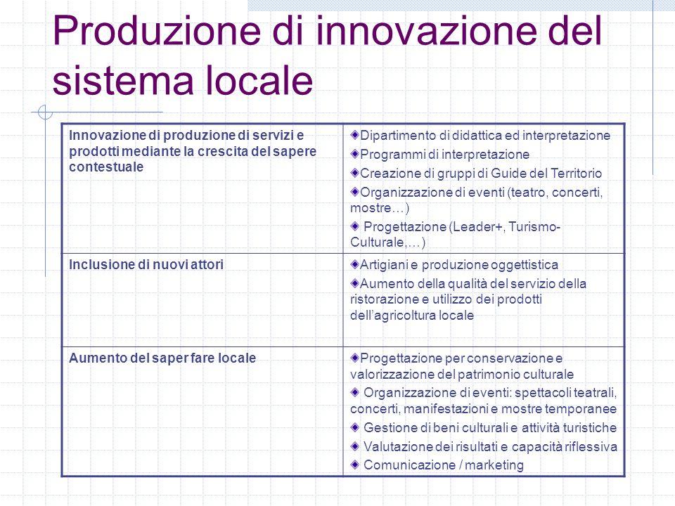Produzione di innovazione del sistema locale