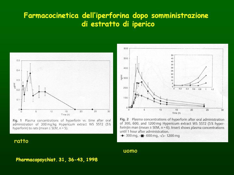 Farmacocinetica dell'iperforina dopo somministrazione