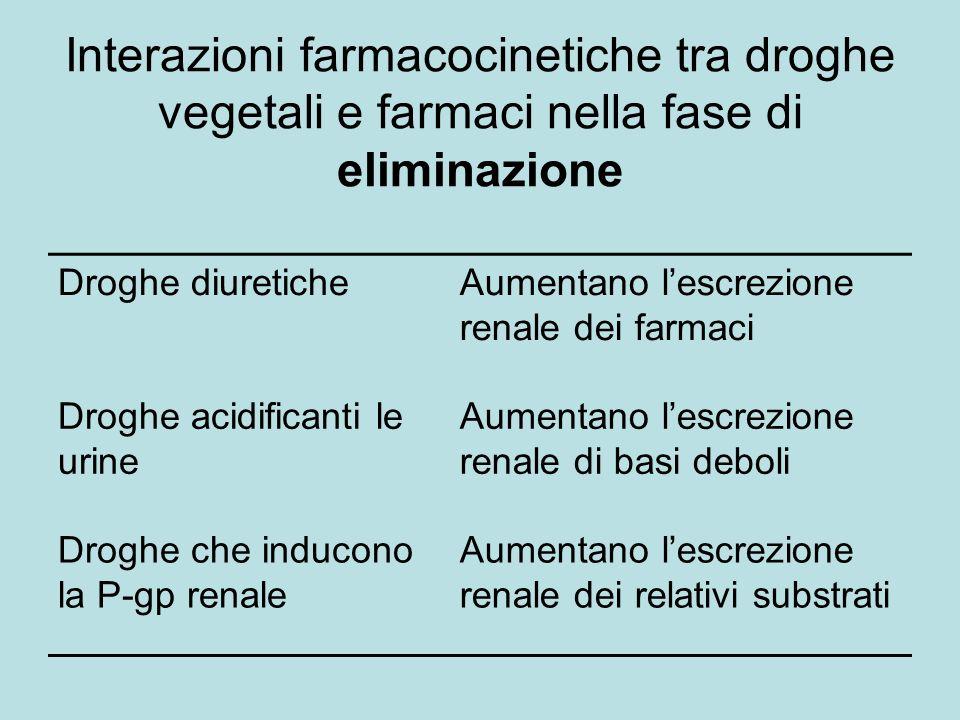 Interazioni farmacocinetiche tra droghe vegetali e farmaci nella fase di eliminazione