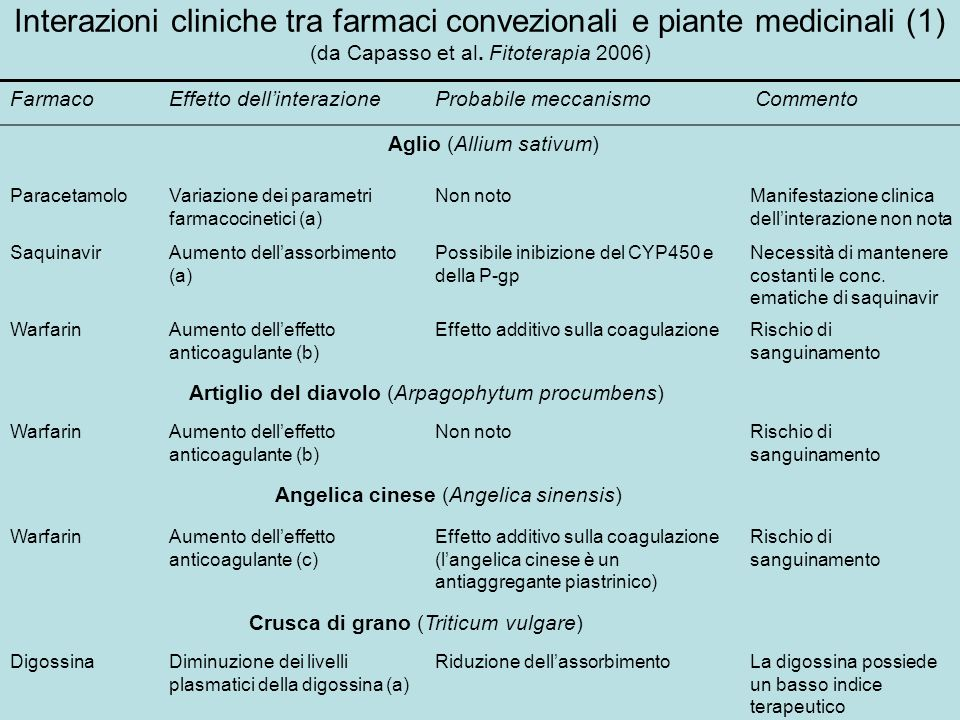 Interazioni cliniche tra farmaci convezionali e piante medicinali (1) (da Capasso et al. Fitoterapia 2006)