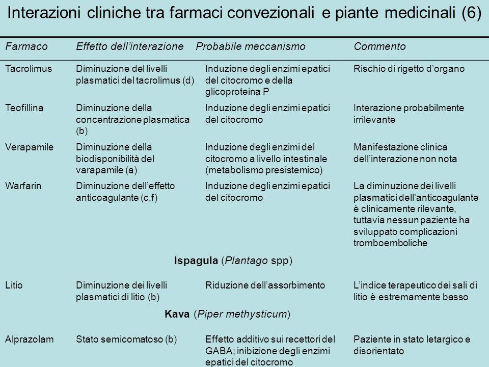 Interazioni cliniche tra farmaci convezionali e piante medicinali (6)