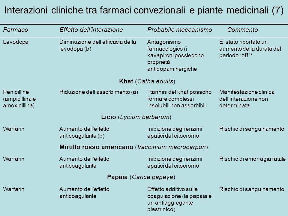 Interazioni cliniche tra farmaci convezionali e piante medicinali (7)