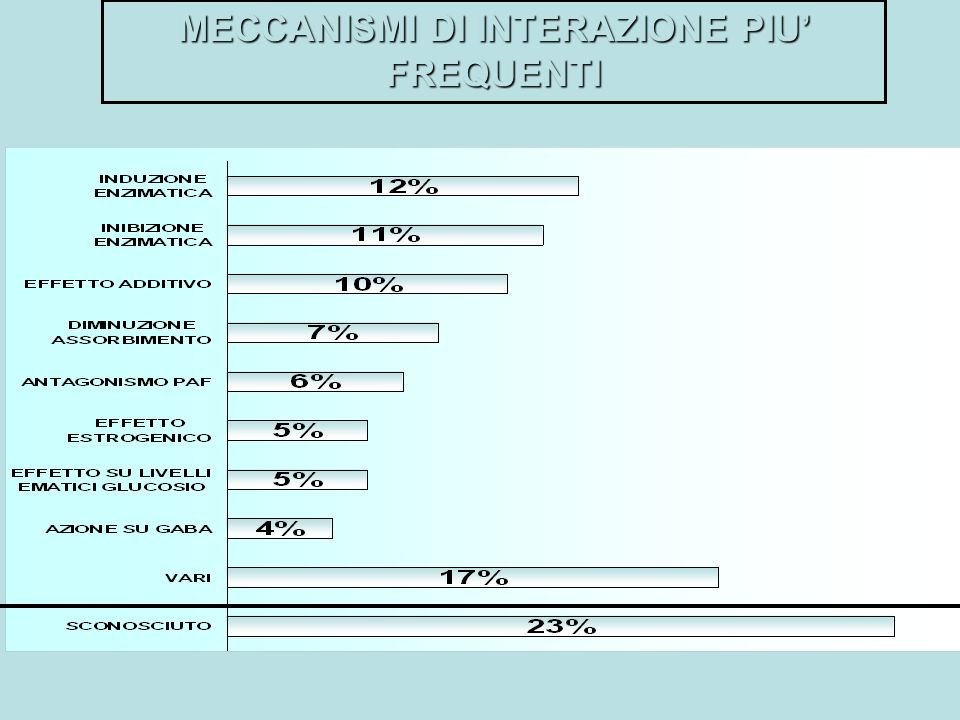 MECCANISMI DI INTERAZIONE PIU' FREQUENTI