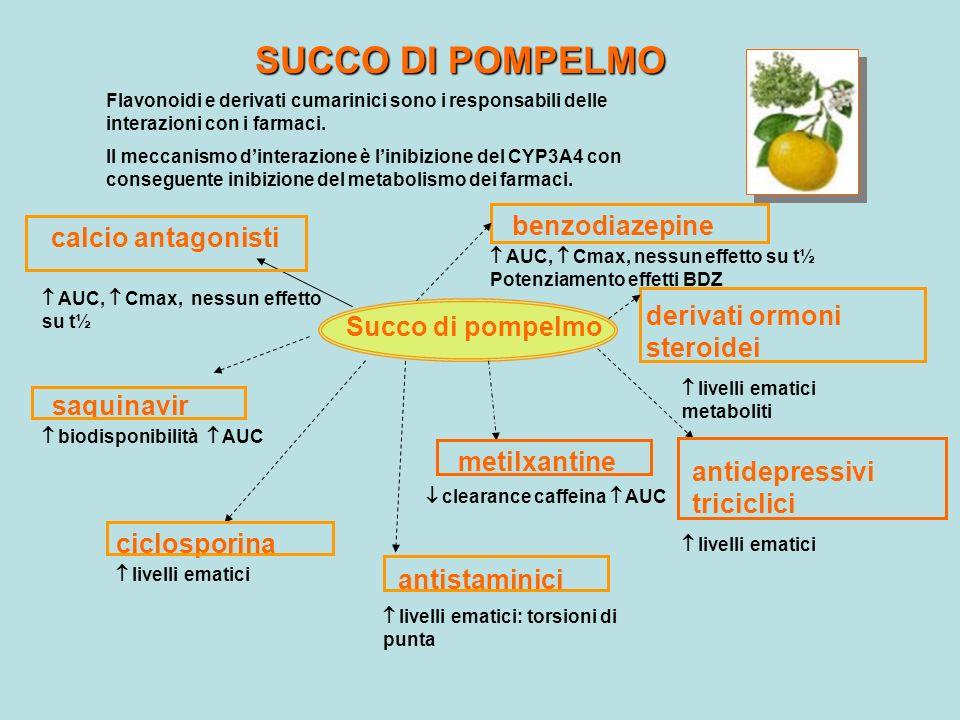 SUCCO DI POMPELMO benzodiazepine calcio antagonisti