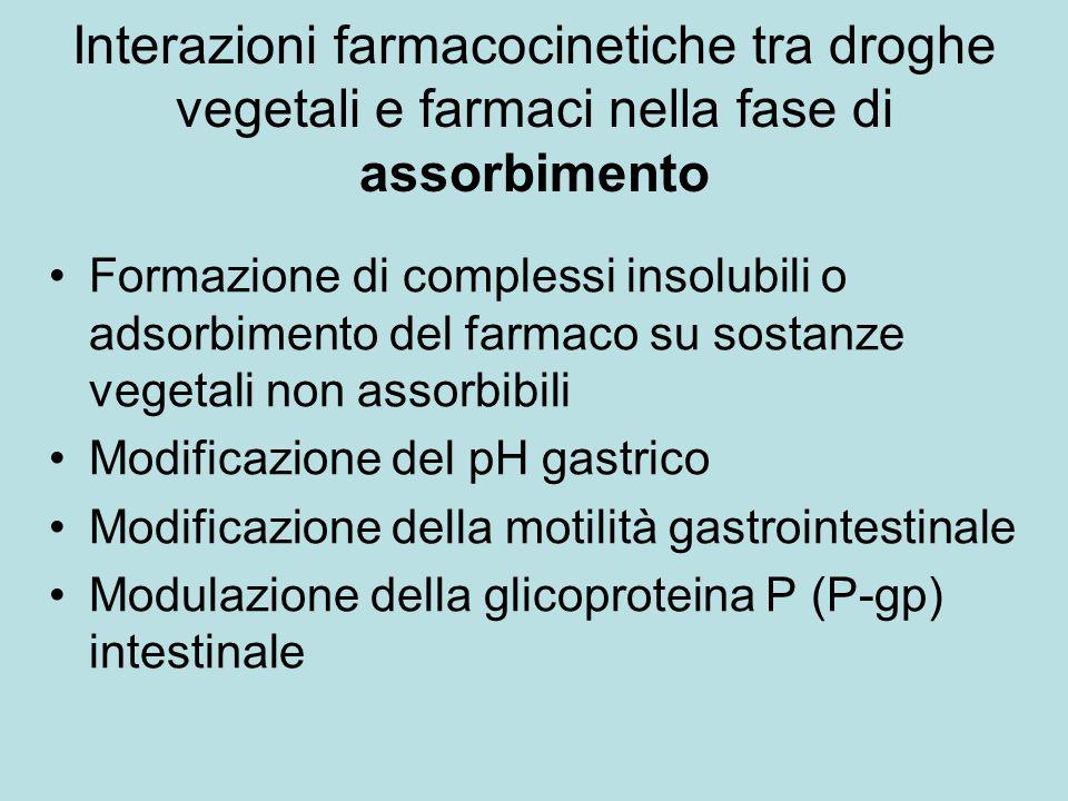 Interazioni farmacocinetiche tra droghe vegetali e farmaci nella fase di assorbimento