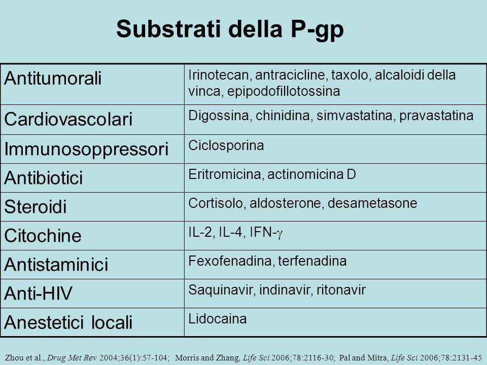 Substrati della P-gp Antitumorali Cardiovascolari Immunosoppressori