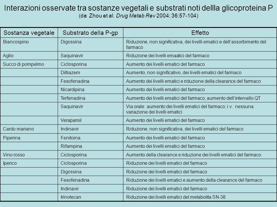 Interazioni osservate tra sostanze vegetali e substrati noti dellla glicoproteina P (da Zhou et al. Drug Metab Rev 2004; 36:57-104)