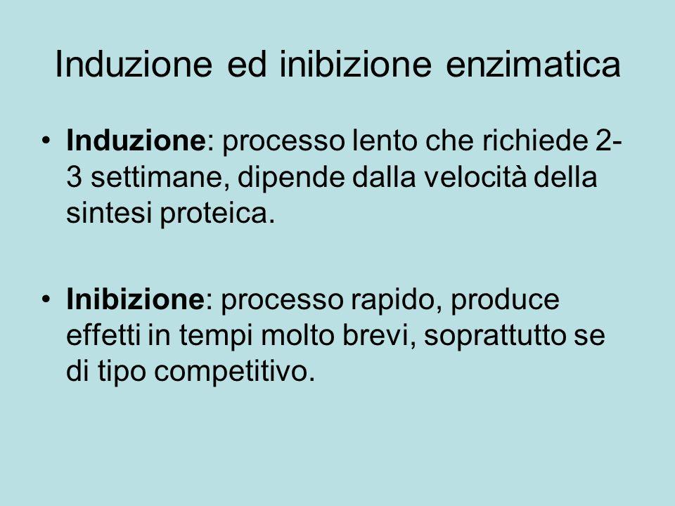 Induzione ed inibizione enzimatica