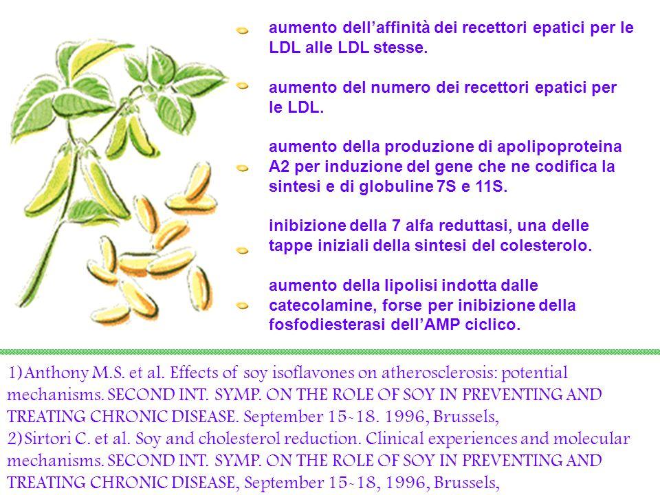 aumento dell'affinità dei recettori epatici per le LDL alle LDL stesse.