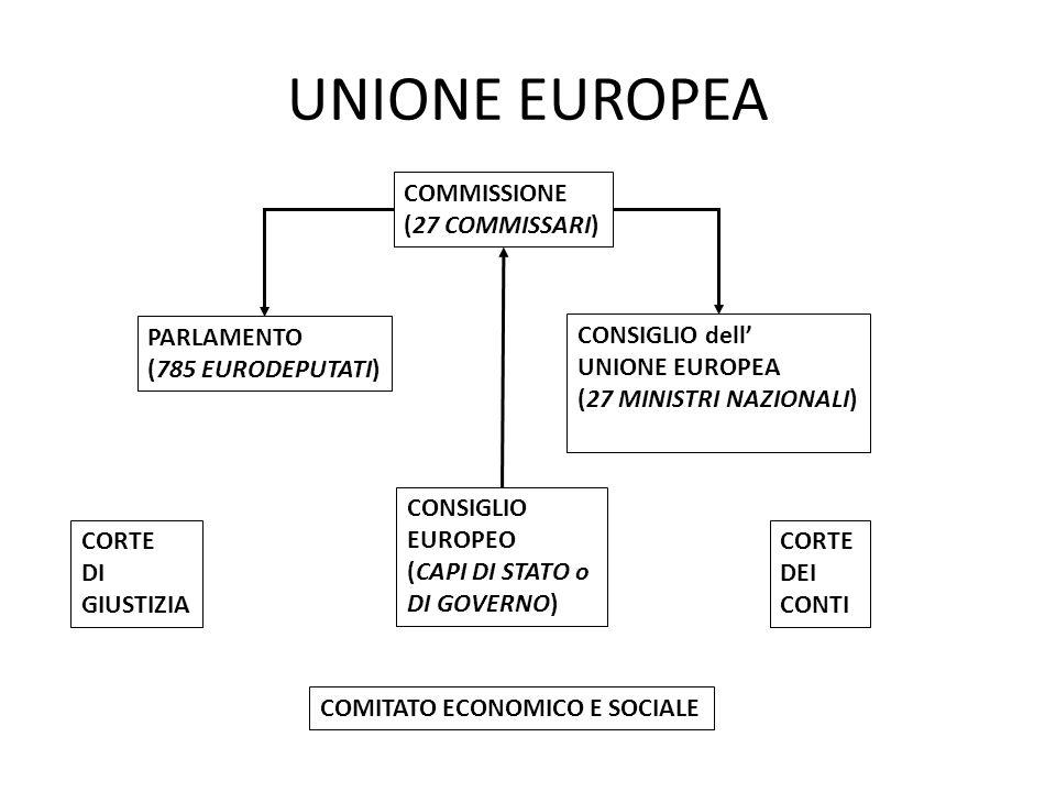 UNIONE EUROPEA COMMISSIONE (27 COMMISSARI)