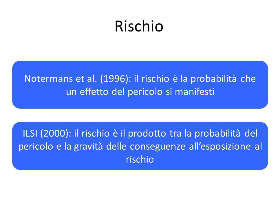 Rischio Risk. Notermans et al. (1996): il rischio è la probabilità che un effetto del pericolo si manifesti.