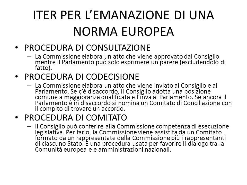 ITER PER L'EMANAZIONE DI UNA NORMA EUROPEA