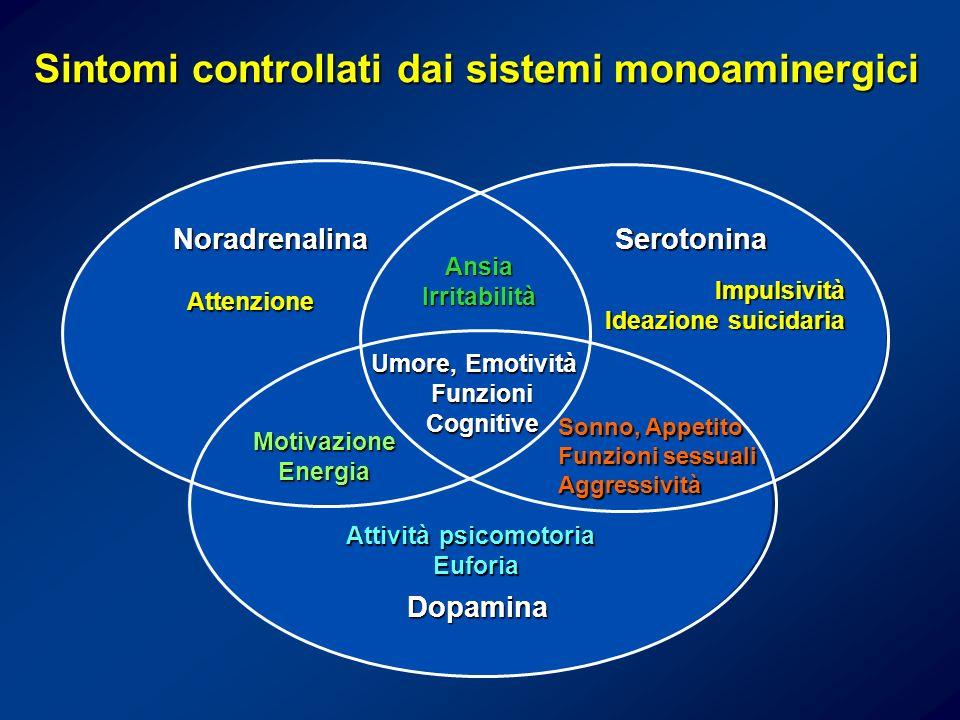 Sintomi controllati dai sistemi monoaminergici