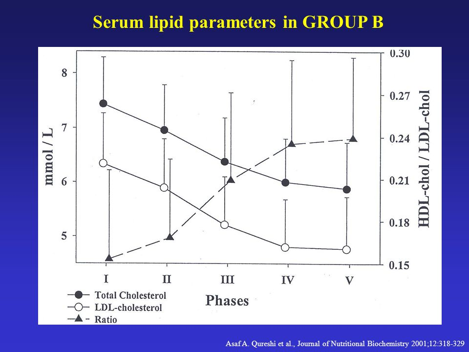 Serum lipid parameters in GROUP B
