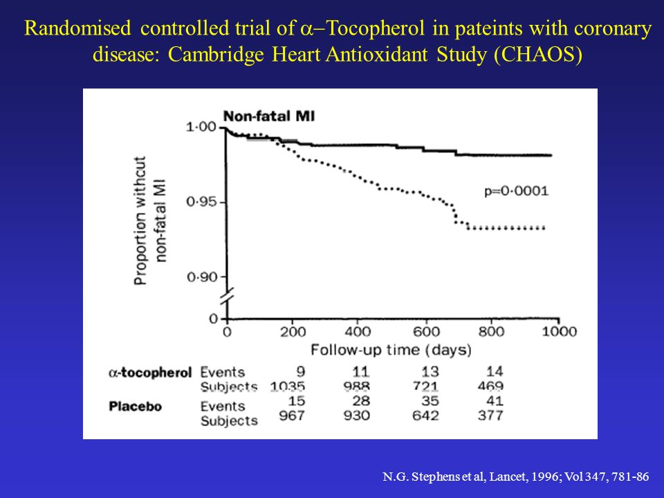 Randomised controlled trial of a-Tocopherol in pateints with coronary disease: Cambridge Heart Antioxidant Study (CHAOS)
