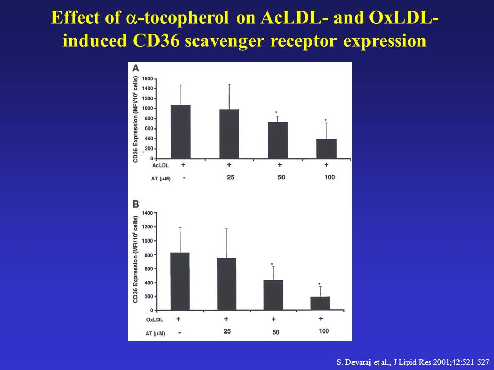 Effect of a-tocopherol on AcLDL- and OxLDL-induced CD36 scavenger receptor expression