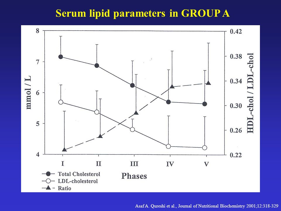 Serum lipid parameters in GROUP A