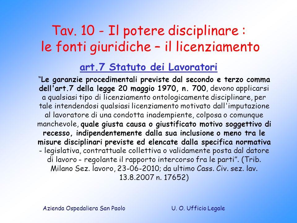 art.7 Statuto dei Lavoratori