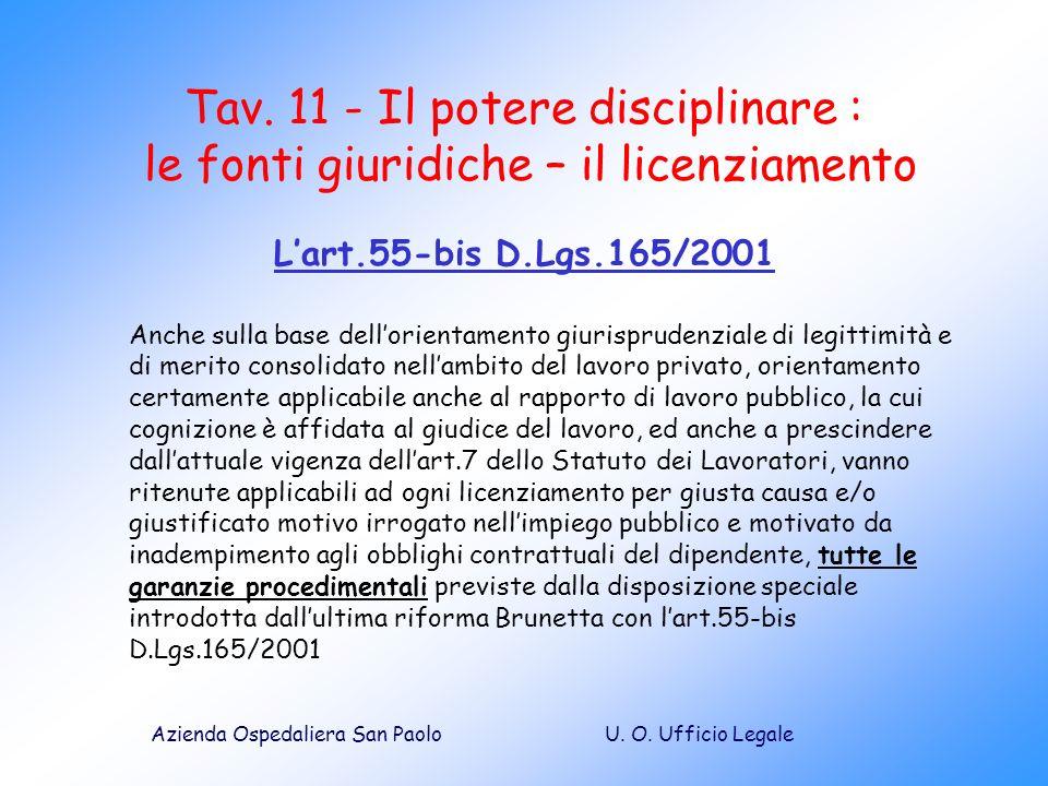 Tav. 11 - Il potere disciplinare : le fonti giuridiche – il licenziamento