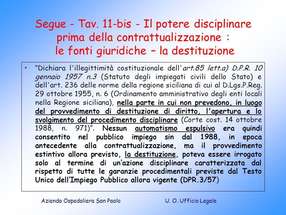 Segue - Tav. 11-bis - Il potere disciplinare prima della contrattualizzazione : le fonti giuridiche – la destituzione