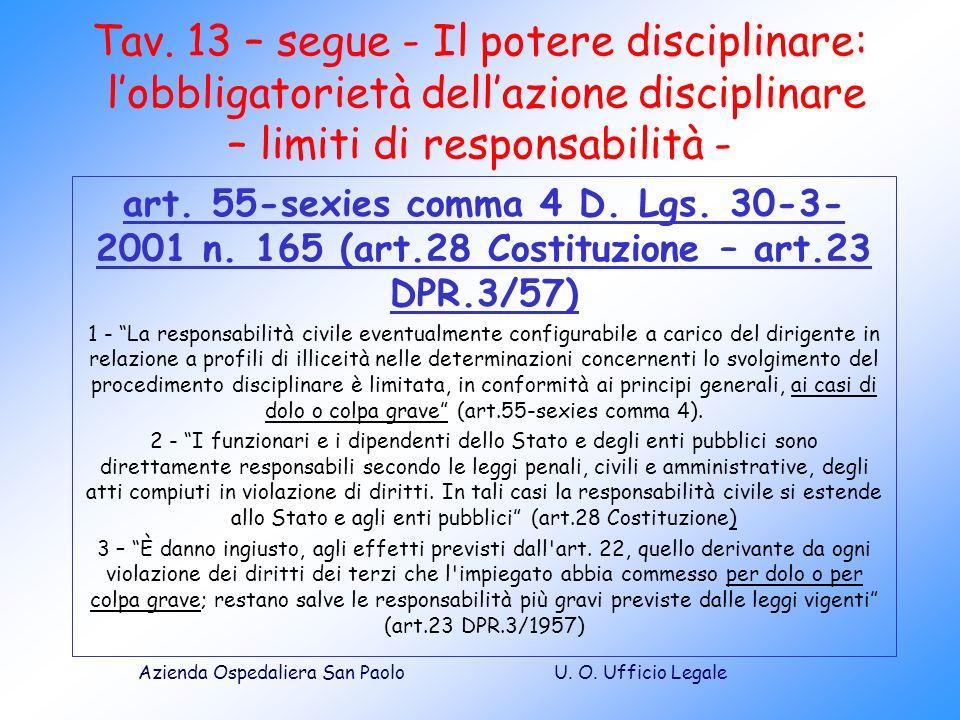 Tav. 13 – segue - Il potere disciplinare: l'obbligatorietà dell'azione disciplinare – limiti di responsabilità -