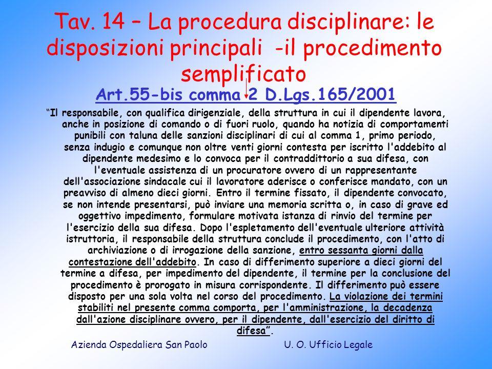 Tav. 14 – La procedura disciplinare: le disposizioni principali -il procedimento semplificato