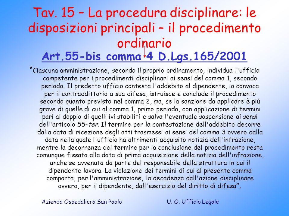 Tav. 15 – La procedura disciplinare: le disposizioni principali – il procedimento ordinario