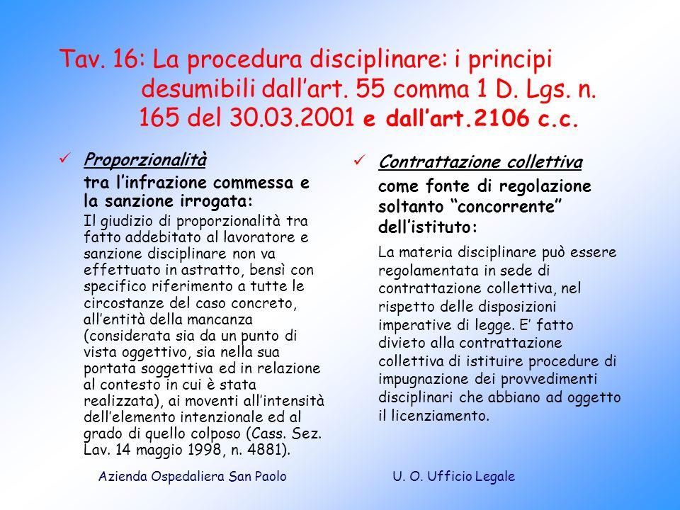 Tav. 16: La procedura disciplinare: i principi. desumibili dall'art