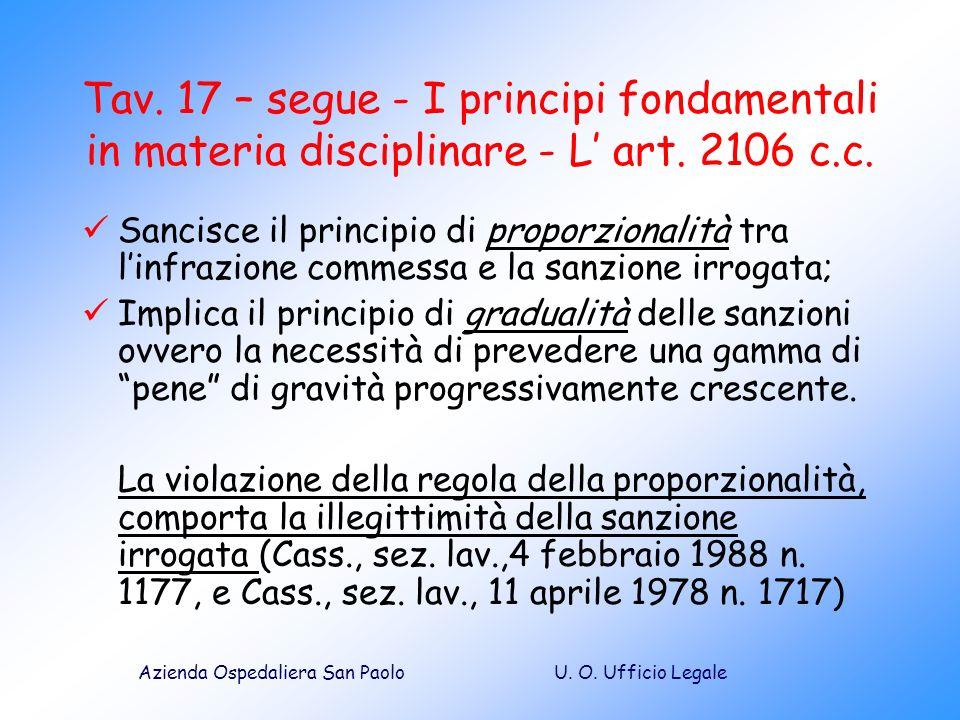 Tav. 17 – segue - I principi fondamentali in materia disciplinare - L' art. 2106 c.c.