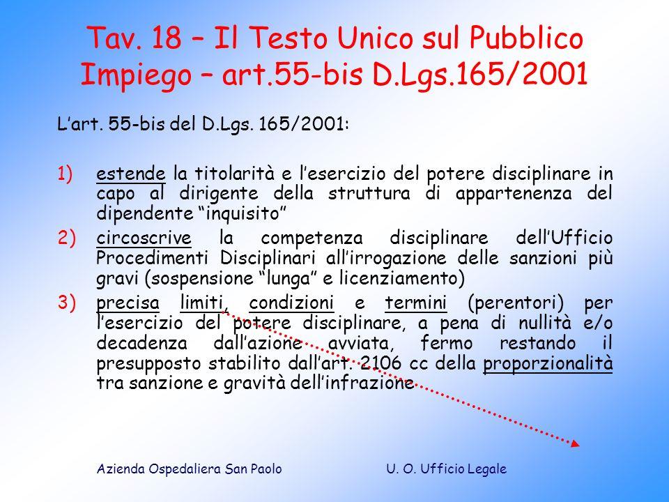 Tav. 18 – Il Testo Unico sul Pubblico Impiego – art. 55-bis D. Lgs