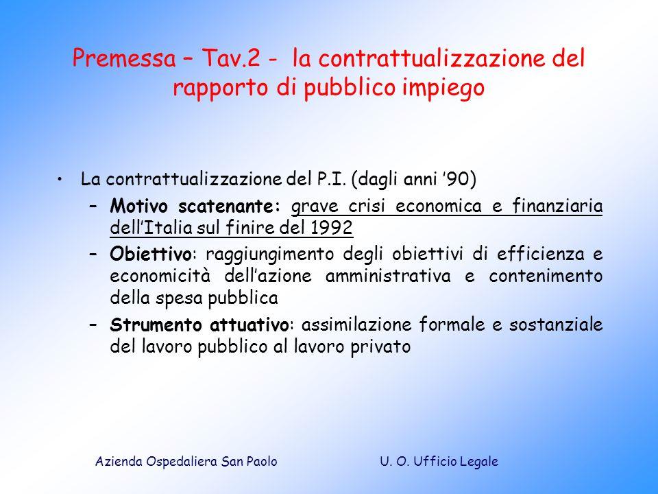 Premessa – Tav.2 - la contrattualizzazione del rapporto di pubblico impiego