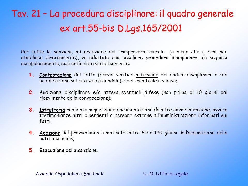 Tav. 21 – La procedura disciplinare: il quadro generale