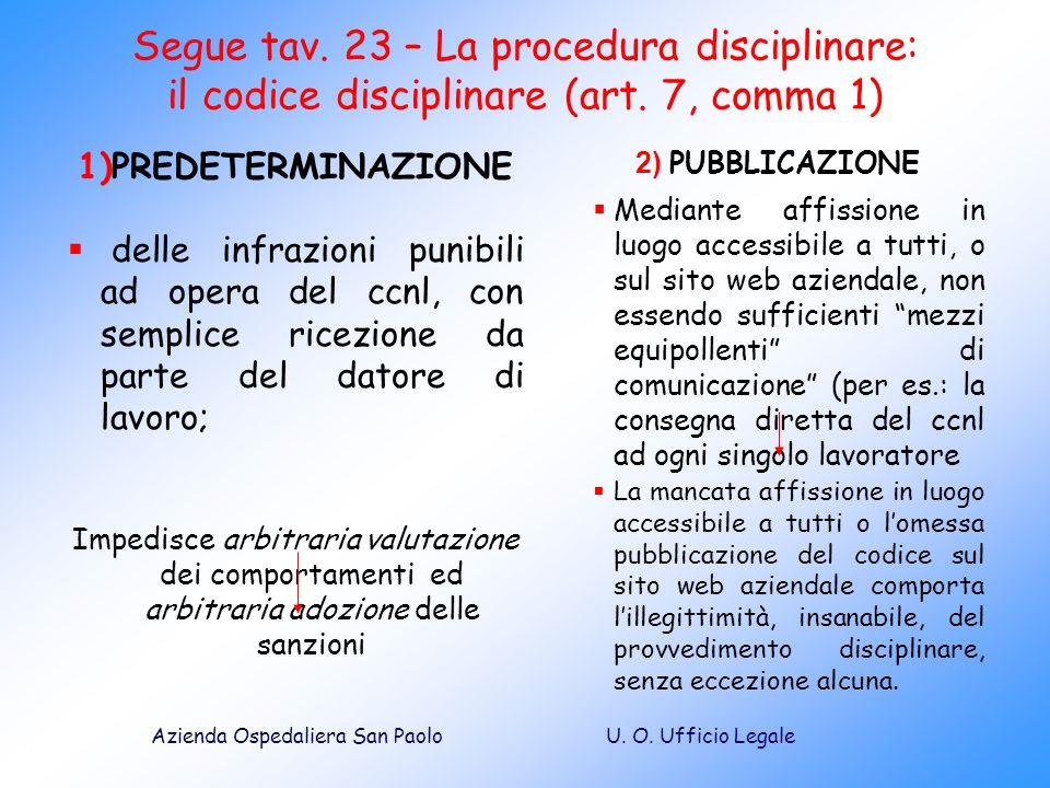 Segue tav. 23 – La procedura disciplinare: il codice disciplinare (art