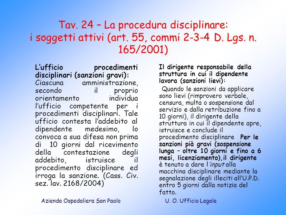 Tav. 24 – La procedura disciplinare: i soggetti attivi (art