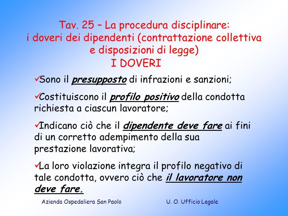 Tav. 25 – La procedura disciplinare: i doveri dei dipendenti (contrattazione collettiva e disposizioni di legge)