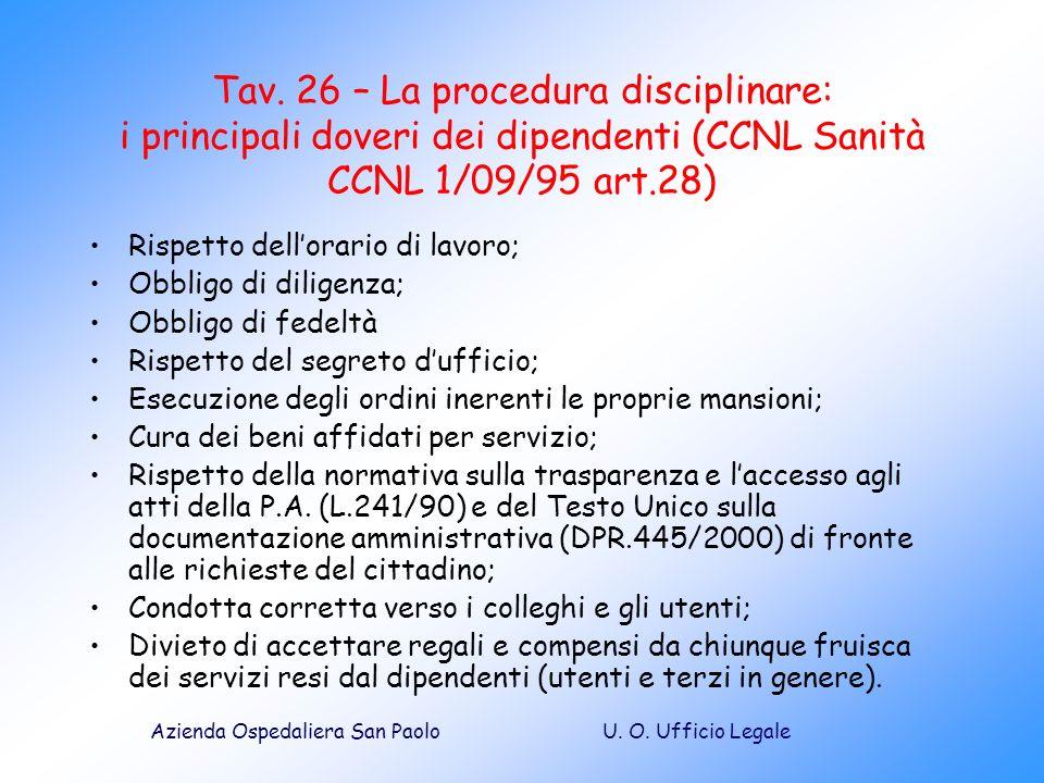 Tav. 26 – La procedura disciplinare: i principali doveri dei dipendenti (CCNL Sanità CCNL 1/09/95 art.28)