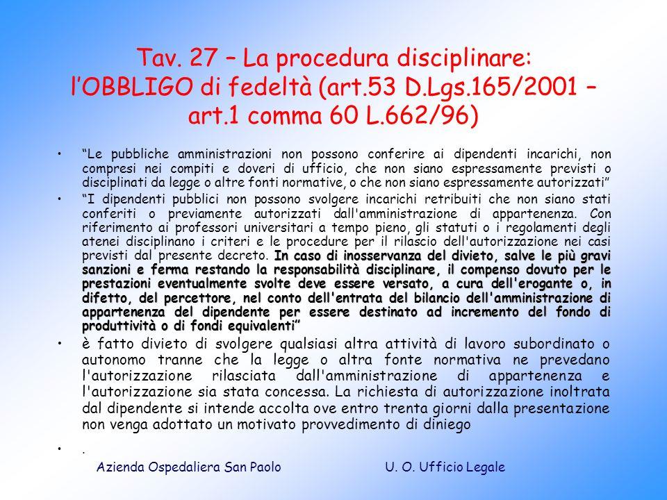 Tav. 27 – La procedura disciplinare: l'OBBLIGO di fedeltà (art. 53 D